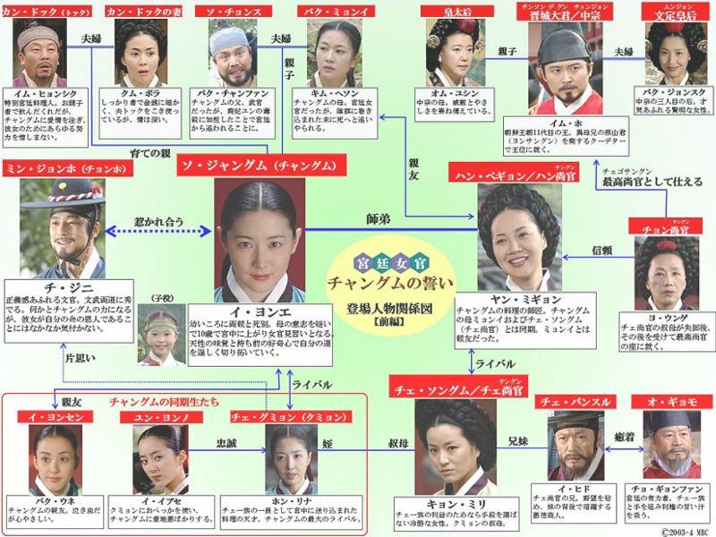 「チャングムの誓い」の前半の人物相関図