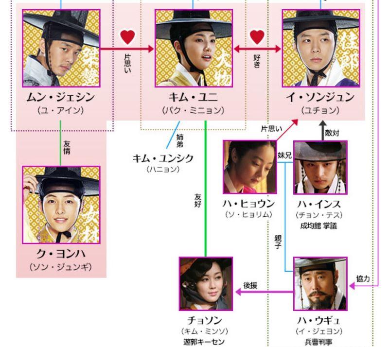 人物相関図_トキメキ☆成均館スキャンダル