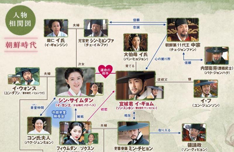 サイムダン色の日記の人物相関図(朝鮮時代)